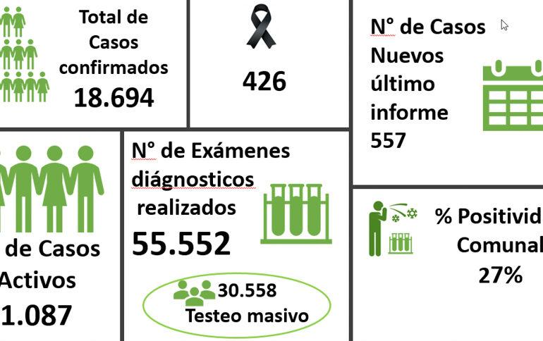 Pudahuel es la segunda comuna con más contagios activos por Covid-19 en la Región Metropolitana y la cuarta a nivel país